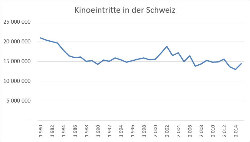 Kinoeintritte in der Schweiz bis 2015 (gem. BfS)